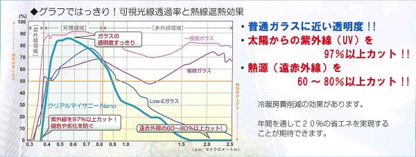 クリアルマイサニーグラフ1