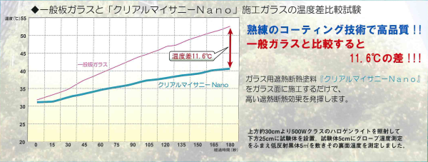 クリアルマイサニーグラフ2